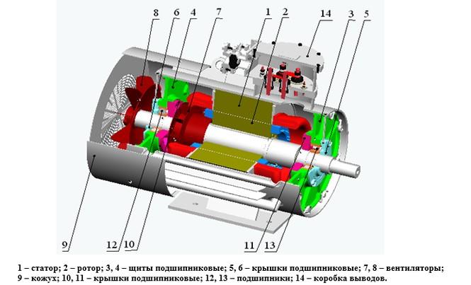 устройство взрывозащищенного электродвигателя