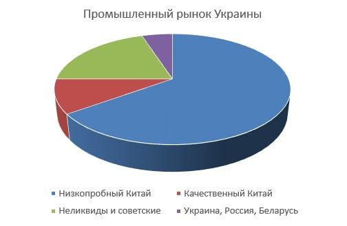 покупки асинхронных двигателей в Украине