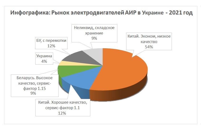 Инфографика - цены производителей двигателей 3/3000 на рынке Украины