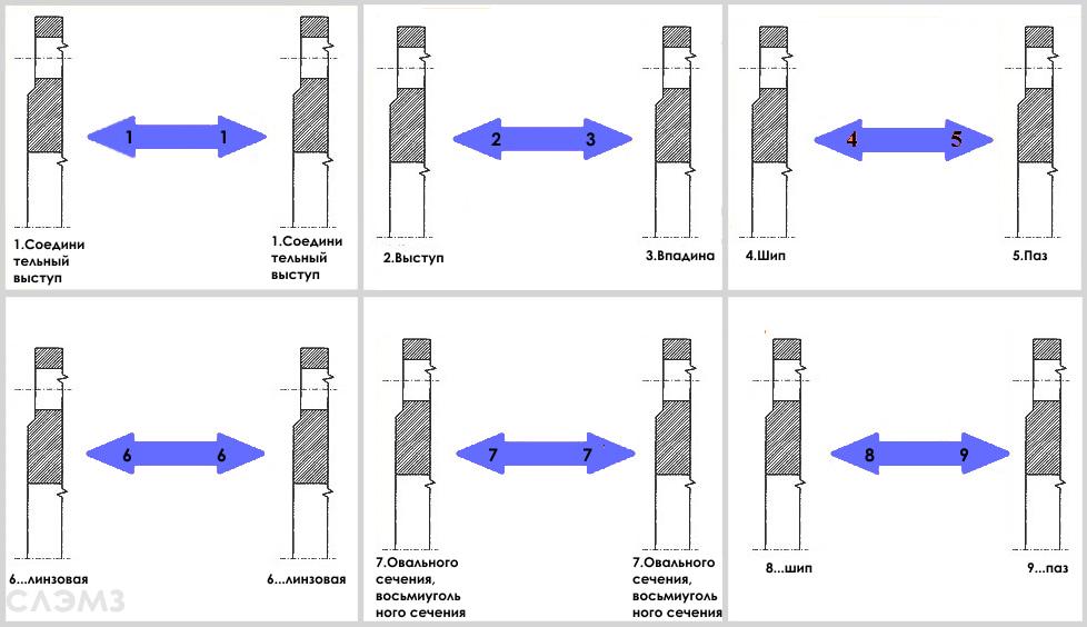 Схема стыковки стальных фланцев виды