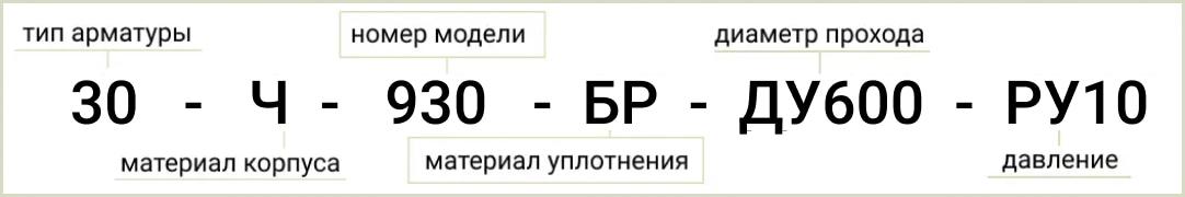 Расшифровка обозначения маркировки задвижки 30ч930бр ду1200 ру10 из паспорта