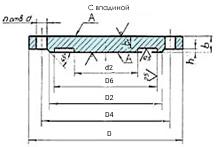стальные фланцевые заглушки