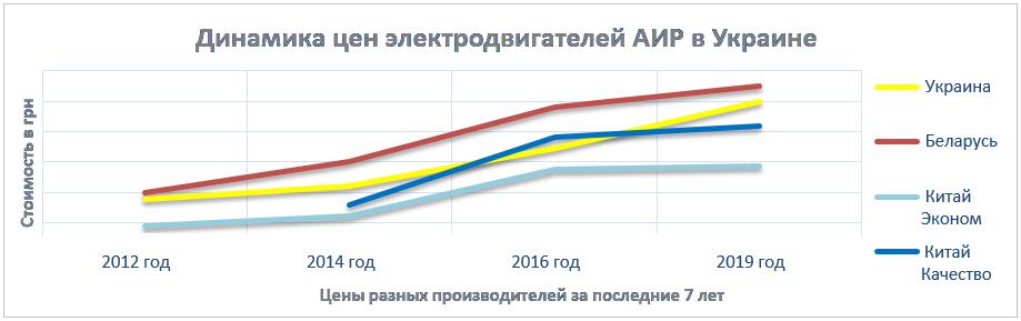 Цены на электродвигатель АИР