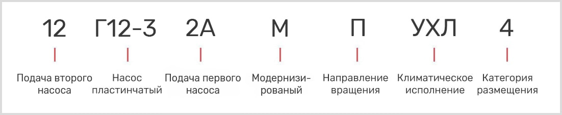 расшифровка маркировки пластинчатого однопоточного насоса 12Г12-32АМ