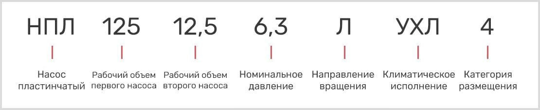расшифровка маркировки пластинчатого двухпоточного насоса нпл 125-12,5/6,3