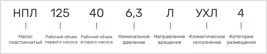 расшифровка маркировки пластинчатого двухпоточного насоса нпл 125-40/6,3