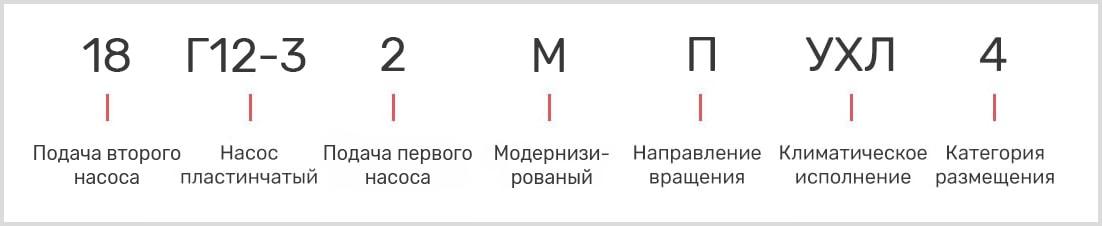 расшифровка маркировки пластинчатого однопоточного насоса 18Г12-32М