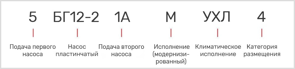 расшифровка маркировки лопастного масляного двухпоточного насоса 5БГ 12-21АМ