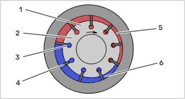 Пластинчатый насос нерегулируемый однопоточного действия