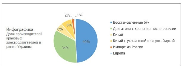 Инфографика - производители крановых двигателей МТН 613-10 в Украине