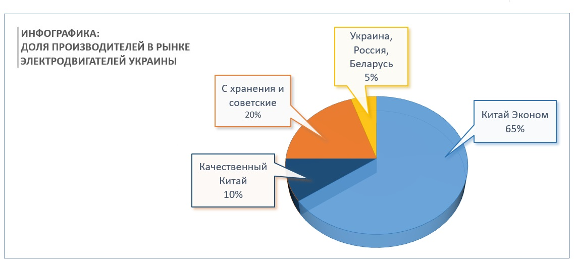 Инфографика - доля производителей двигателей 315 3000 в рынке Украины