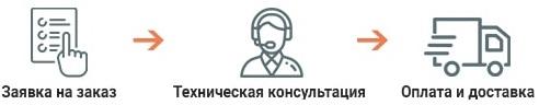 Этапы покупки двигателя в СЛЭМЗ